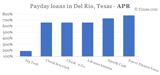 Compare APR of companies issuing payday loans in Del Rio, Texas