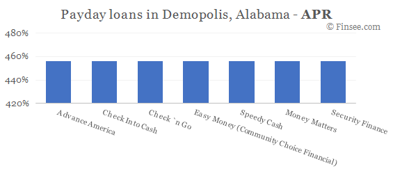 Compare APR of companies issuing payday loans in Demopolis, Alabama
