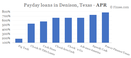 Compare APR of companies issuing payday loans in Denison, Texas