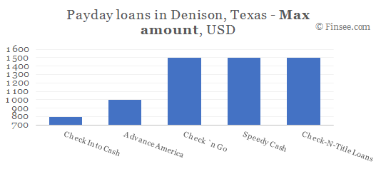 Compare maximum amount of payday loans in Denison, Texas