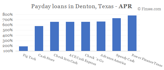 Compare APR of companies issuing payday loans in Denton, Texas