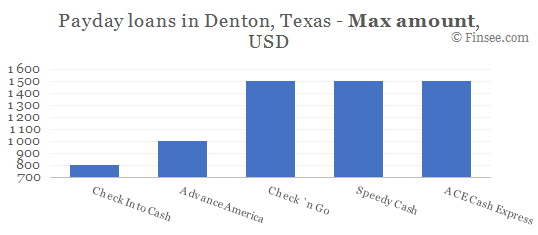 Compare maximum amount of payday loans in Denton, Texas
