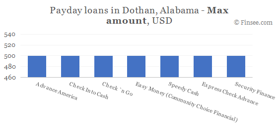 Compare maximum amount of payday loans in Dothan, Alabama