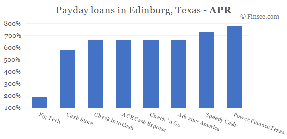 Compare APR of companies issuing payday loans in Edinburg, Texas