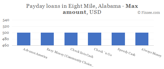 Compare maximum amount of payday loans in Eight Mile, Alabama
