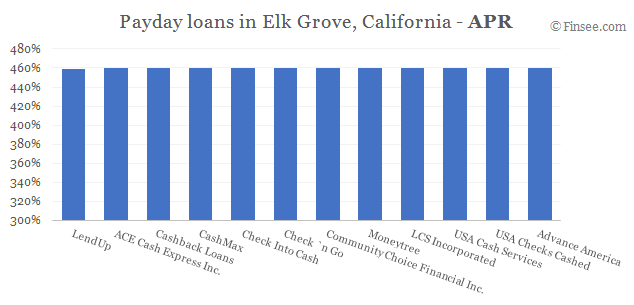 Compare APR of companies issuing payday loans in Elk Grove, California