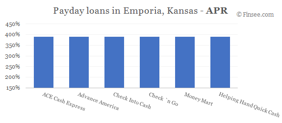 Compare APR of companies issuing payday loans in Emporia, Kansas