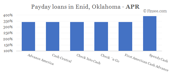 Compare APR of companies issuing payday loans in Enid, Oklahoma