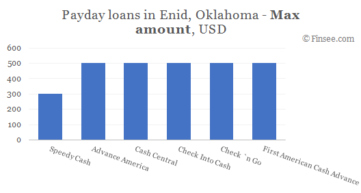 Compare maximum amount of payday loans in Enid, Oklahoma