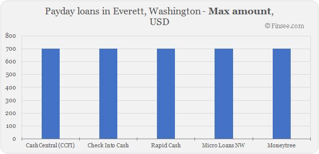 Compare maximum amount of payday loans in Everett, Washington