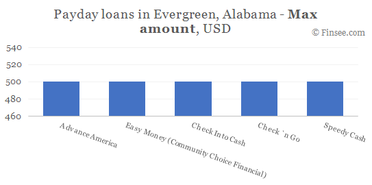 Compare maximum amount of payday loans in Evergreen, Alabama