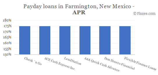 Compare APR of companies issuing payday loans in Farmington, New Mexico