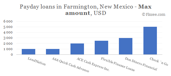 Compare maximum amount of payday loans in Farmington, New Mexico