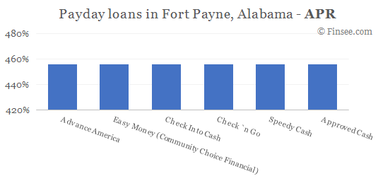Compare APR of companies issuing payday loans in Fort Payne, Alabama
