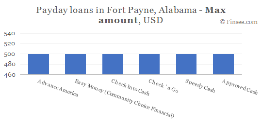 Compare maximum amount of payday loans in Fort Payne, Alabama