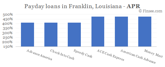 Compare APR of companies issuing payday loans in Franklin, Louisiana