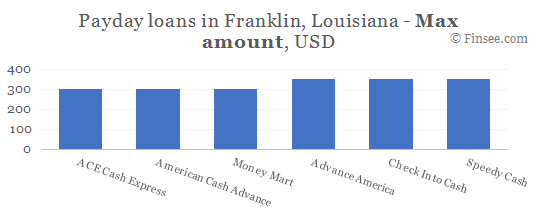 Compare maximum amount of payday loans in Franklin, Louisiana