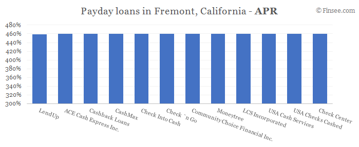 Compare APR of companies issuing payday loans in Fremont, California