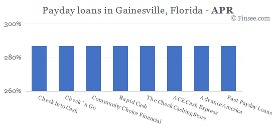 Compare APR of companies issuing payday loans in Gainesville, Florida