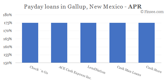 Compare APR of companies issuing payday loans in Gallup, New Mexico