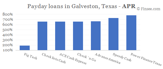 Compare APR of companies issuing payday loans in Galveston, Texas