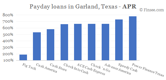 Compare APR of companies issuing payday loans in Garland, Texas