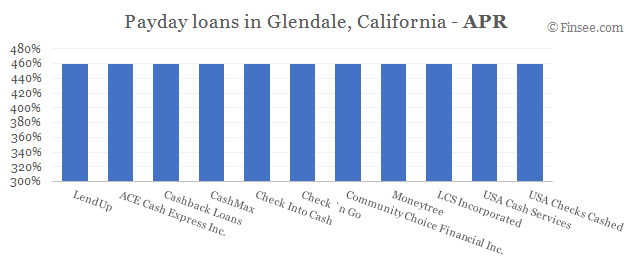 Compare APR of companies issuing payday loans in Glendale, California