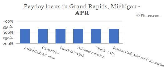 Compare APR of companies issuing payday loans in Grand Rapids, Michigan