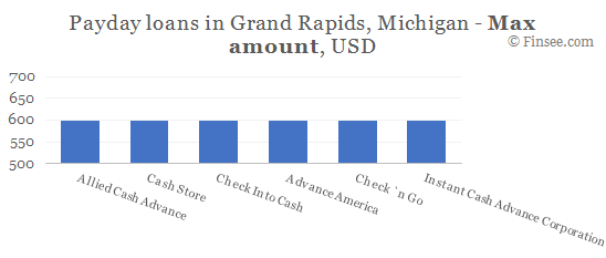 Compare maximum amount of payday loans in Grand Rapids, Michigan