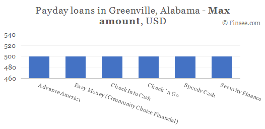 Compare maximum amount of payday loans in Greenville, Alabama