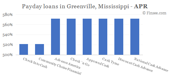 Compare APR of companies issuing payday loans in Greenville, Mississippi