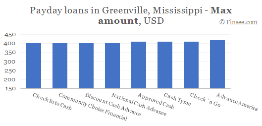 Compare maximum amount of payday loans in Greenville, Mississippi