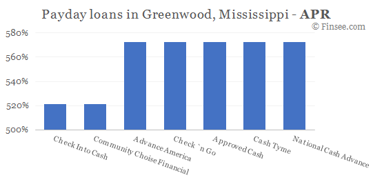 Compare APR of companies issuing payday loans in Greenwood, Mississippi