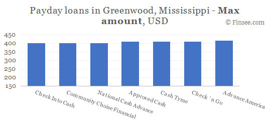 Compare maximum amount of payday loans in Greenwood, Mississippi