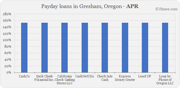 Compare APR of companies issuing payday loans in Gresham, Oregon