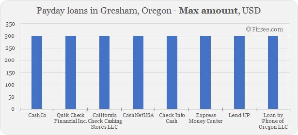Compare maximum amount of payday loans in Gresham, Oregon