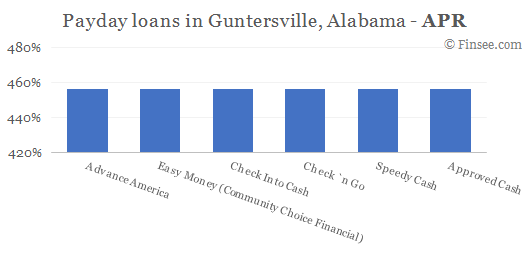 Compare APR of companies issuing payday loans in Guntersville, Alabama