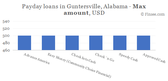 Compare maximum amount of payday loans in Guntersville, Alabama
