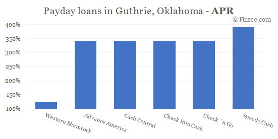 Compare APR of companies issuing payday loans in Guthrie, Oklahoma