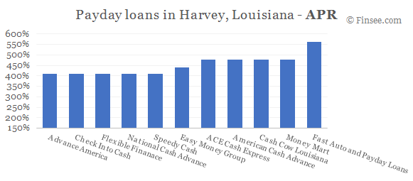 Compare APR of companies issuing payday loans in Harvey, Louisiana