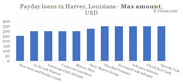 Compare maximum amount of payday loans in Harvey, Louisiana