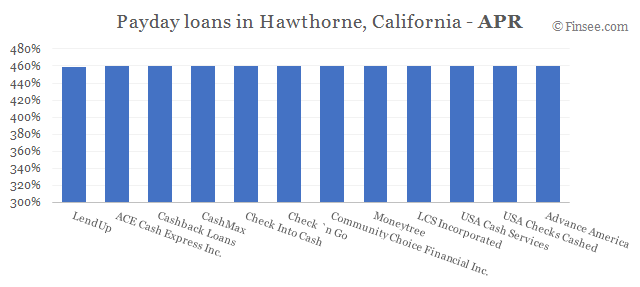Compare APR of companies issuing payday loans in Hawthorne, California