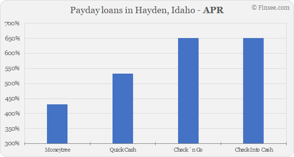 Compare APR of companies issuing payday loans in Hayden, Idaho