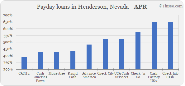 Compare APR of companies issuing payday loans in Henderson, Nevada