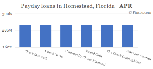 Compare APR of companies issuing payday loans in Homestead, Florida