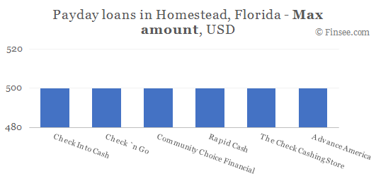 Compare maximum amount of payday loans in Homestead, Florida