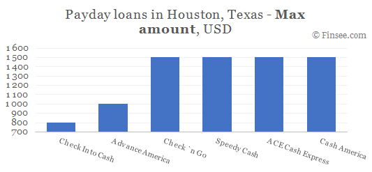 Compare maximum amount of payday loans in Houston, Texas