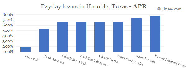 Compare APR of companies issuing payday loans in Humble, Texas