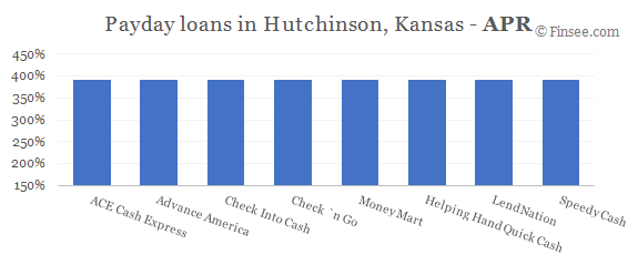 Compare APR of companies issuing payday loans in Hutchinson, Kansas