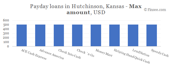 Compare maximum amount of payday loans in Hutchinson, Kansas